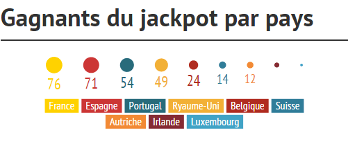 top-pays