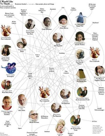 Sociograma de actores, actrices y directores