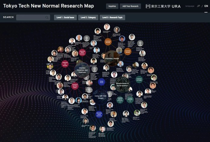 The New Normal Research Map, a three-tiered map linking social issues and research topics