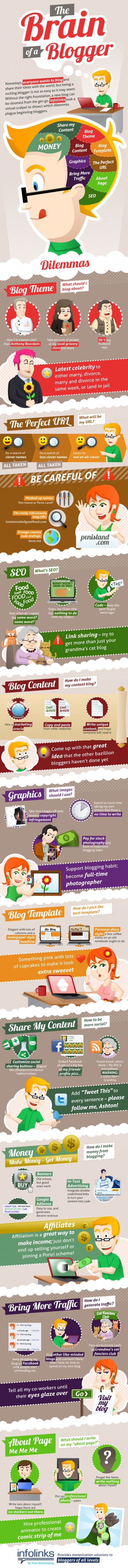 le cerveau du blogueur