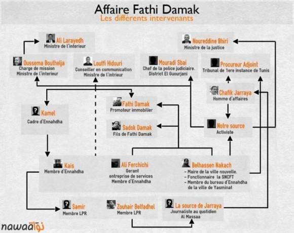 Affaire Fathi Dammak - Les différents intervenants