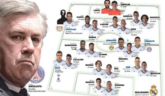 Ancelotti et l'équipe du Real Madrid