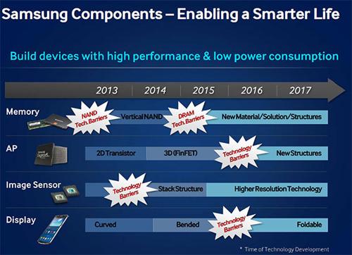 Samsung a des projets d'écrans pliables et en 4K dans un futur proche