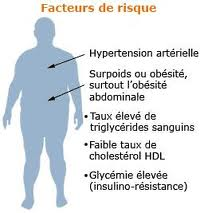 Le syndrome métabolique pouvant être développé si le petit déjeuner est ignoré ou non nutritif
