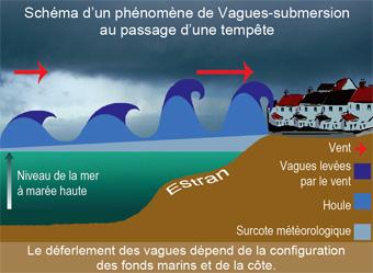 phénomène vagues-sumersion