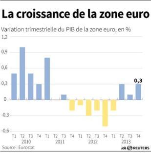 croissance-de-la-zone-euro