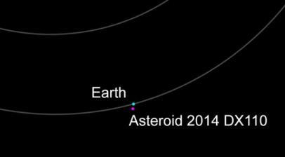 l'astréoïde passe à 348 000 kilomètres de la Terre