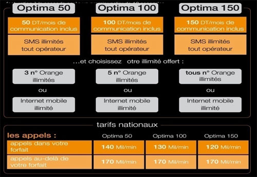 Offre Optima Orange Tunisie