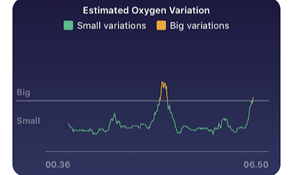 Measure Blood Oxygen Level