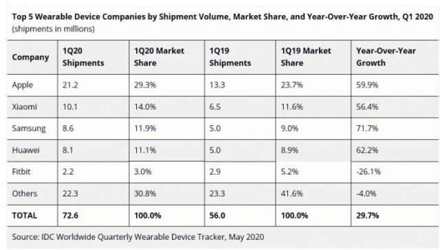 Wearable Market Share