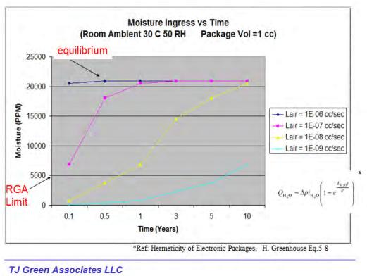 moisture-ingress-vs-time
