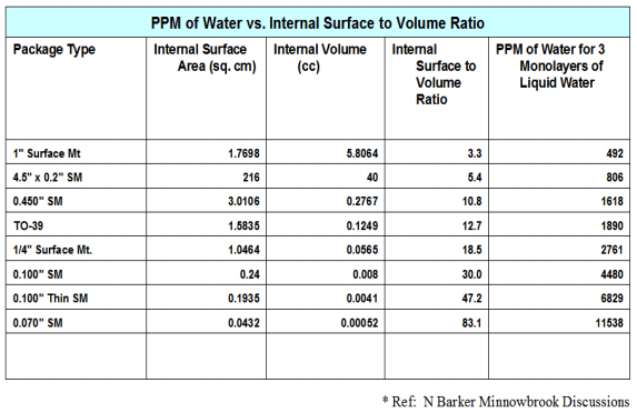ppm-of-water