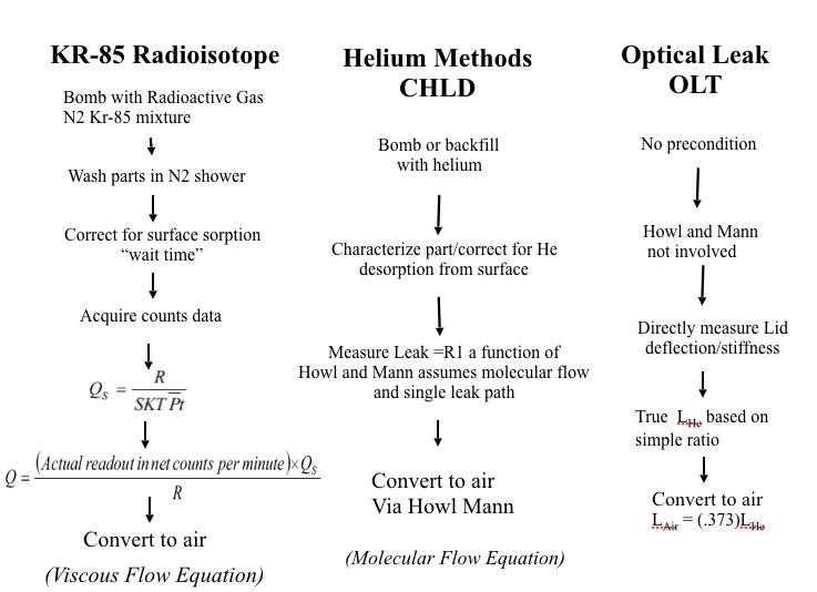 viscous-flow-equation