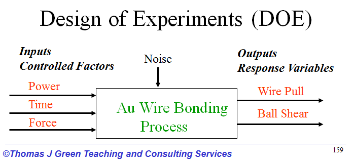 Wire Bonding Process | Using Design Of Experiments To Optimize Wire Bond Processes Tj