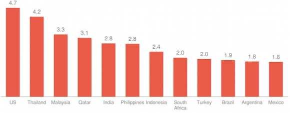 Informate Mobile Intelligence - Smartphone Usage Infographic
