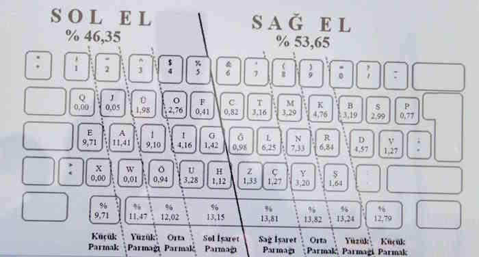e klavye dizilimi