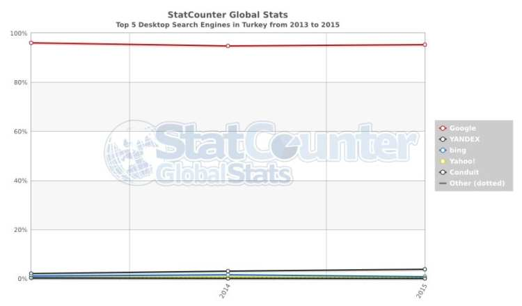 StatCounter-search_engine-TR-yearly-2013-2015