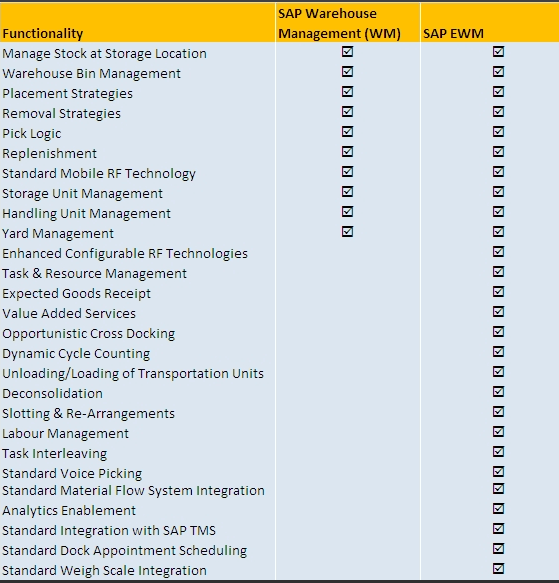 SAP Extended Warehouse Management ( EWM) in comparison with SAP WM