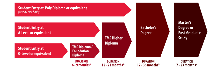 TMC Academic Progression Pathway