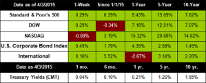 Stocks End Q1 Flat
