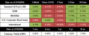 Stocks Post Best Week of 2016