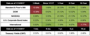 Financials Up, Indexes Mixed