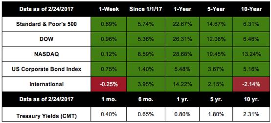 Markets Up, New Data on the Horizon