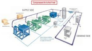 TMI Air Compressors  Technical Info