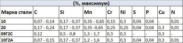 Химический состав газлифтных труб