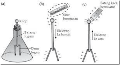 Charges and static electricity phenomenon tn elektro figure 12 experiment with electroscope ccuart Choice Image