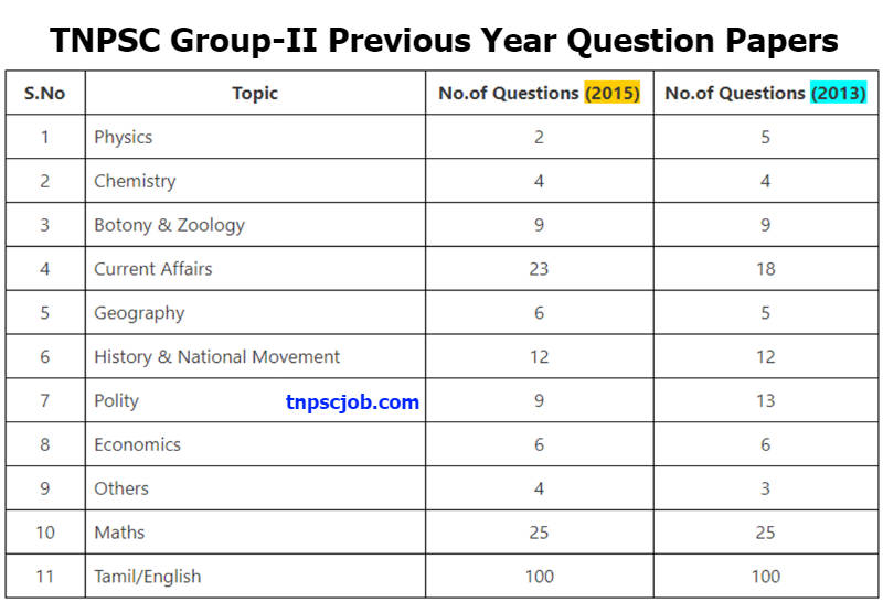 TNPSC Group 2 Previous Year question paper analysis