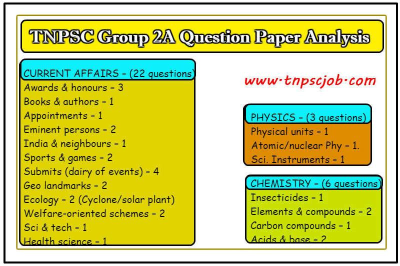 Tnpsc Group 2a Syllabus In English Pdf