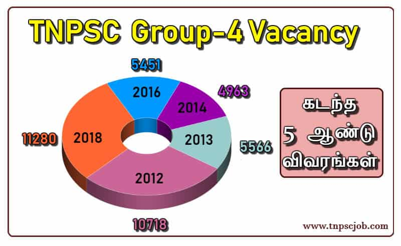 TNPSC Group 4 Vacancy Details 2019