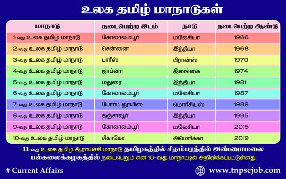10th World Tamil Conference