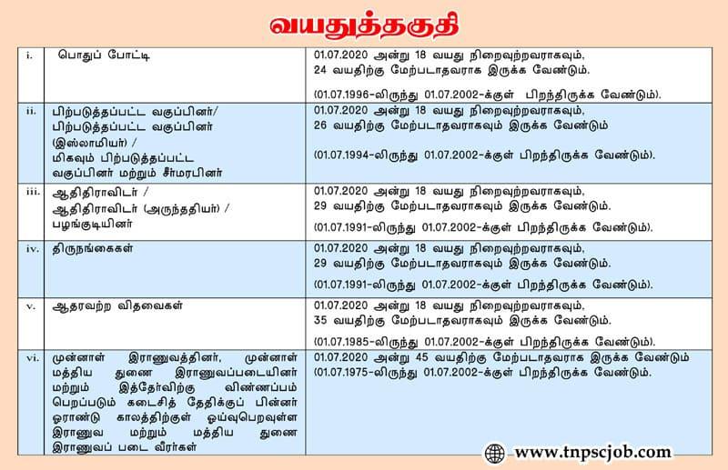 Police Constable Age Limit 2020 Minimum and Maximum