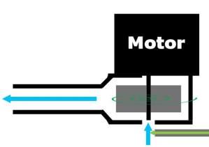 Einleitung des CO2 von unten in den Rotor