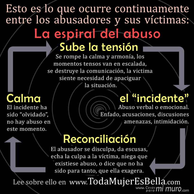 La espiral del abuso y los síntomas del maltrato