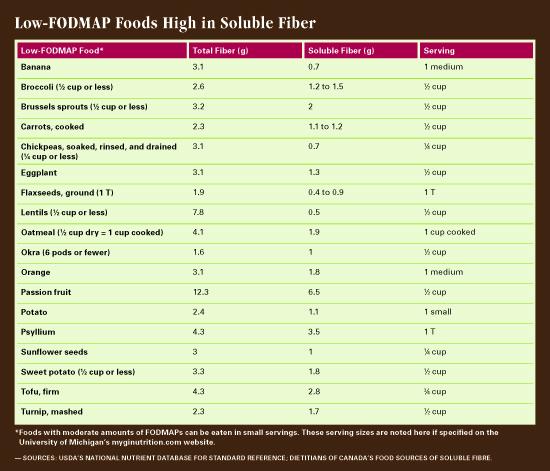 Fiber Low High Chart