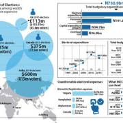 Nigeria's elections among world most expensive