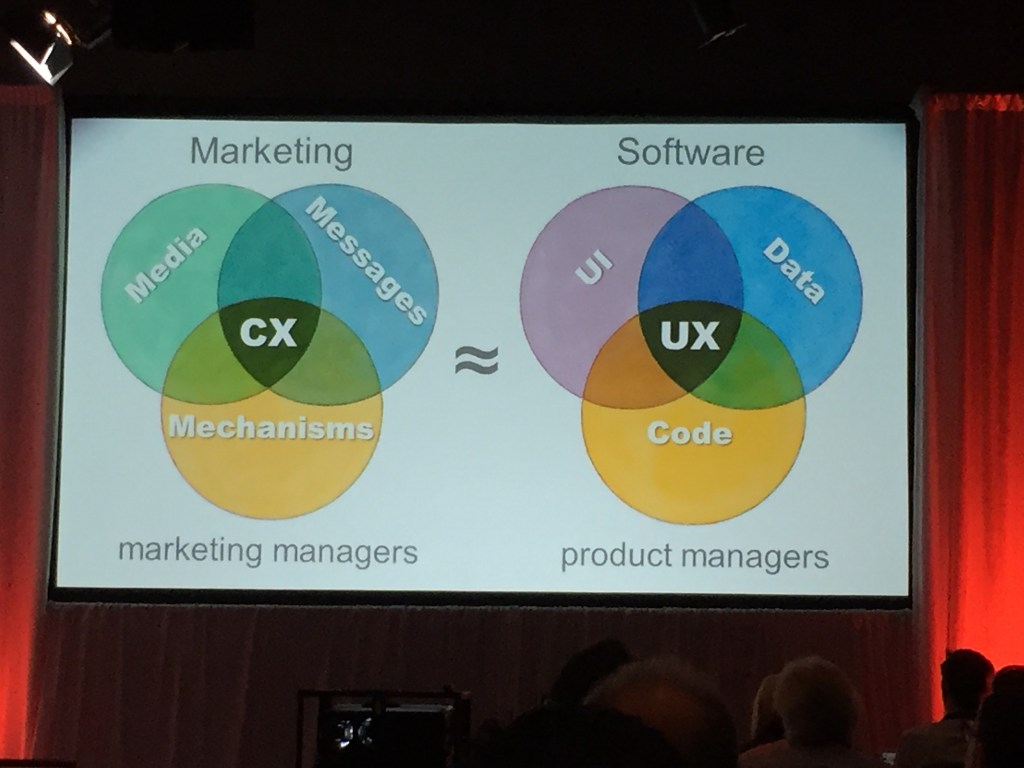 Customer Experience CX - User Experience UX