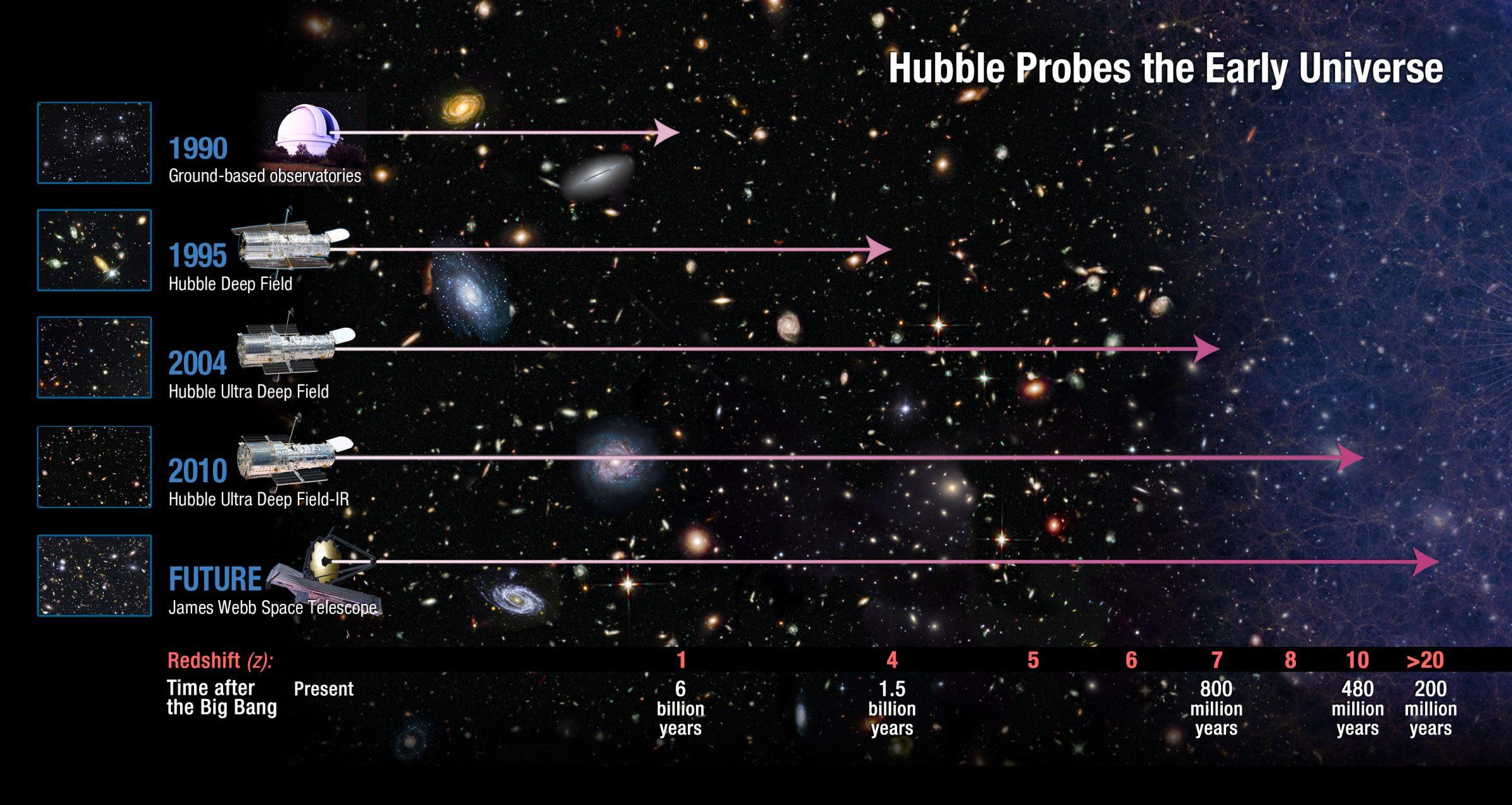 hubble probes universe