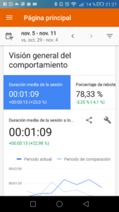 Google Analytics vision del comportamiento
