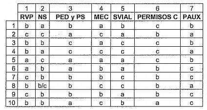 XIV Curso de Profesores de Formación Vial. Listado de Resultados de la 1ª evaluación.