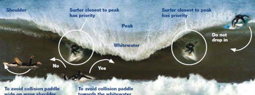 normas surf