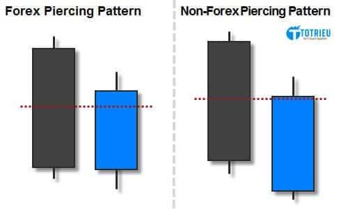 Mô hình nến Bullish Piercing Line