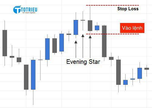 Điểm vào lệnh mô hình nến Evening Star