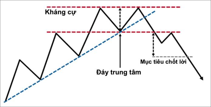 Các bước sóng trong Mô hình Nến Double Top