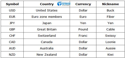 Ký hiệu tiền tệ giao dịch Forex
