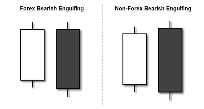 Mẫu nến Bearish Engulfing trong Forex và Binary Option