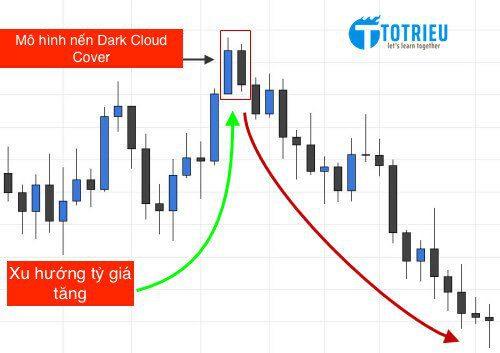 Tìm điểm vào lệnh phù hợp với Mô hình nến Dark Cloud Cover